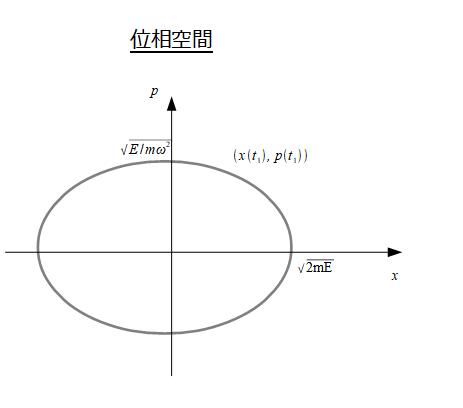位相空間:力学的状態を一般座標...