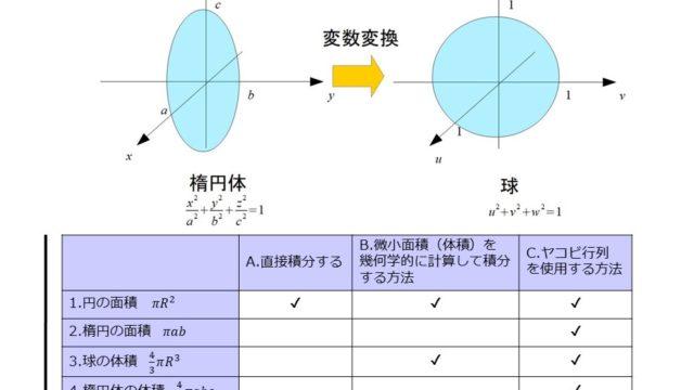 球体 の 体積