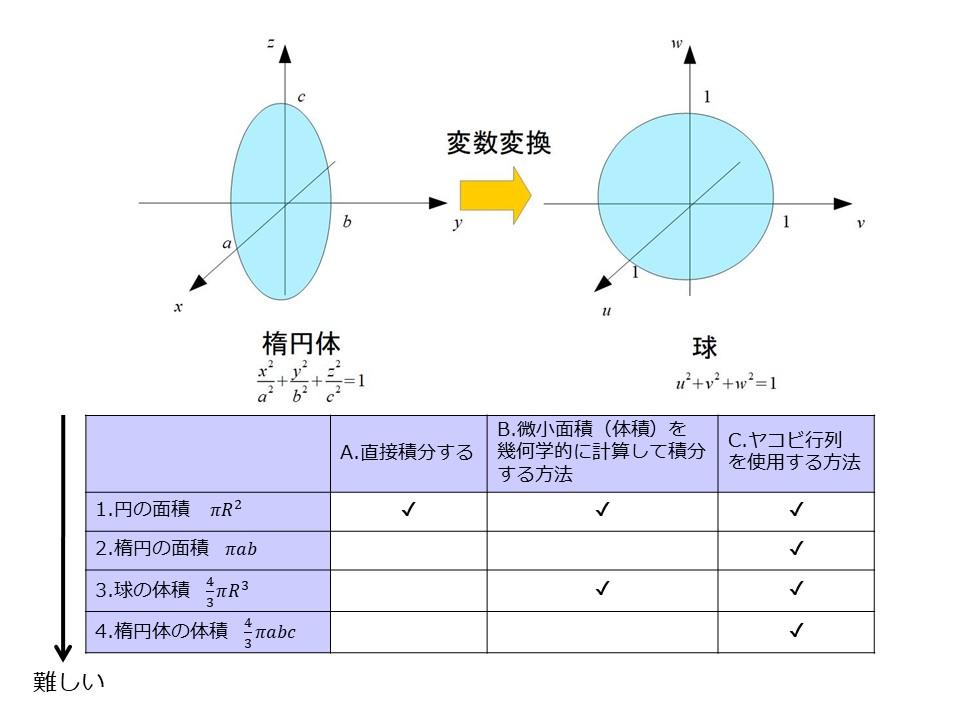 公式 体積 求め 球 の の 方