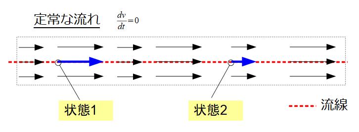 ベルヌーイ の 定理