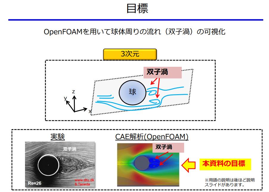OpenFOAMを用いて球体周りの流れ(双子渦)の可視化