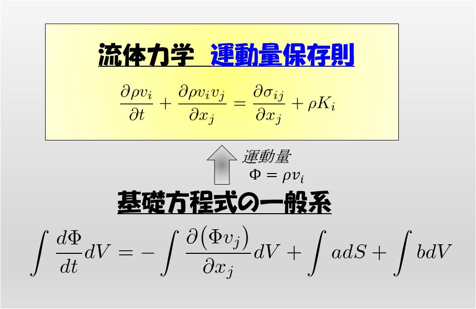 流体力学の運動量保存則の導出|宇宙に入ったカマキリ
