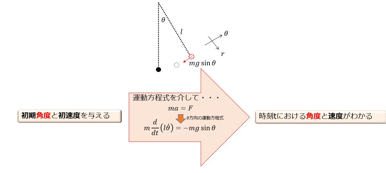 解析力学 ラグランジュ形式とハ...