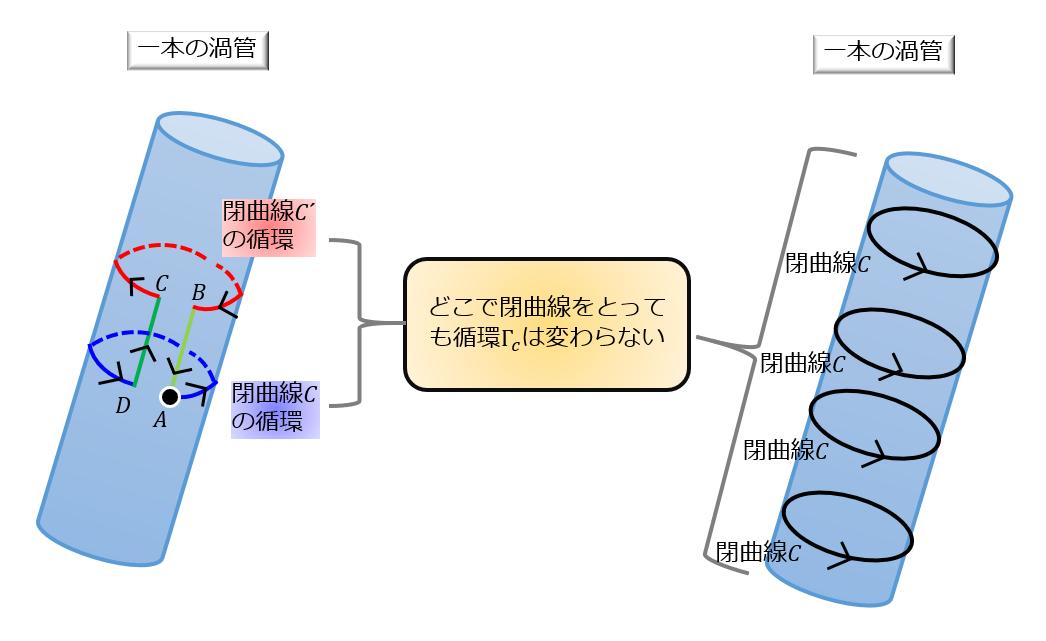流体力学 ヘルムホルツの渦定理...