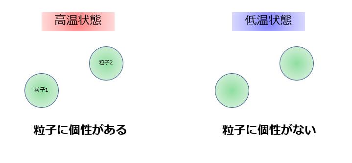 フェルミ粒子・ボース粒子からボースアインシュタイン凝縮を理解する ...