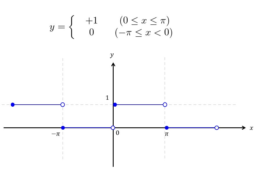 矩形 波 フーリエ 変換