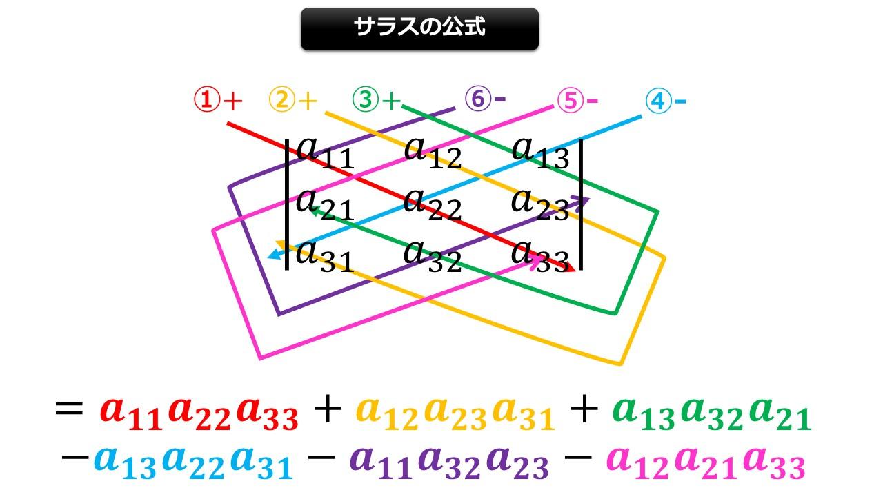 行列 式 の 計算